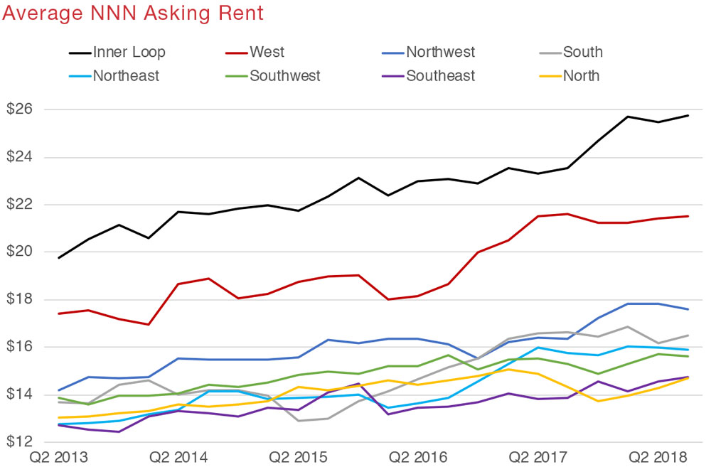 Houston Retail Commercial Real Estate Market Quarterly Report with Economic Data and Information - Asking Rent graph