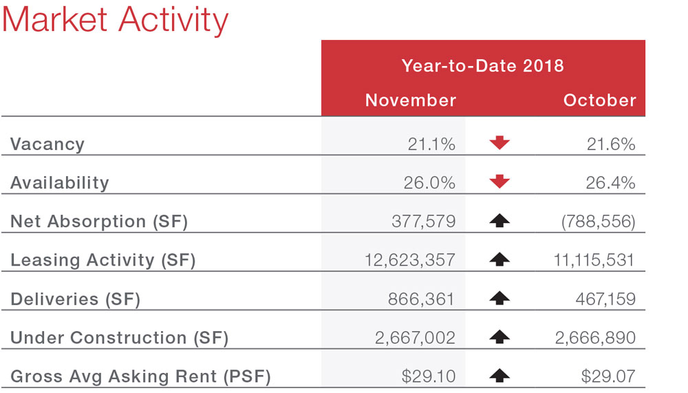 Houston Office Market Commercial Real Estate Economic Data and Information - Market Activity table