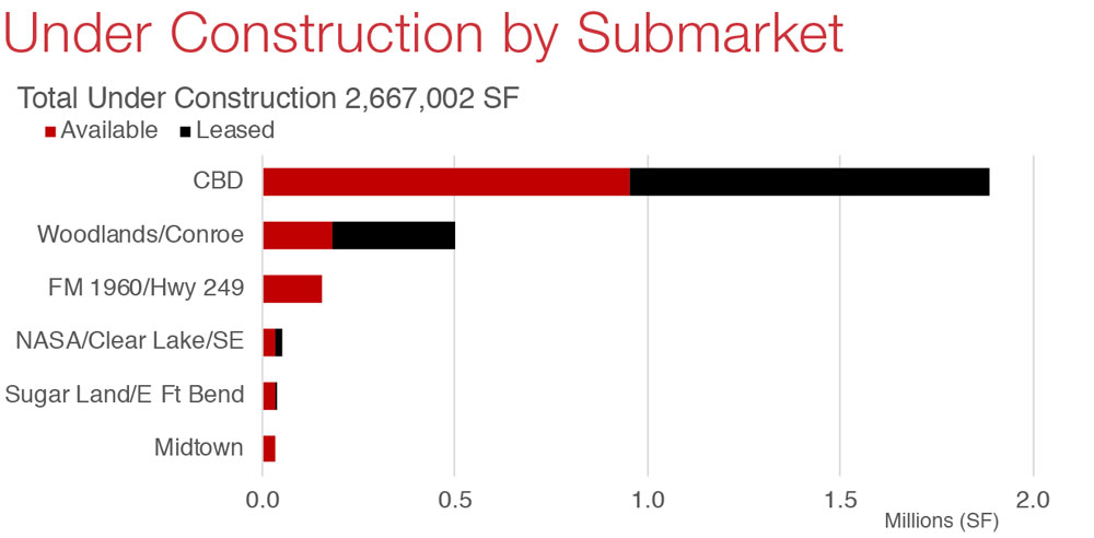 Houston Office Market Commercial Real Estate Economic Data and Information - Under Construction graph