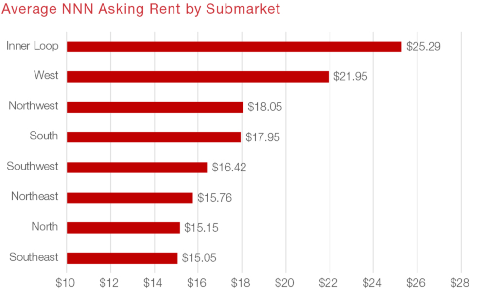 Houston Retail Commercial Real Estate Market Data and Economic Information - Asking Rent graph