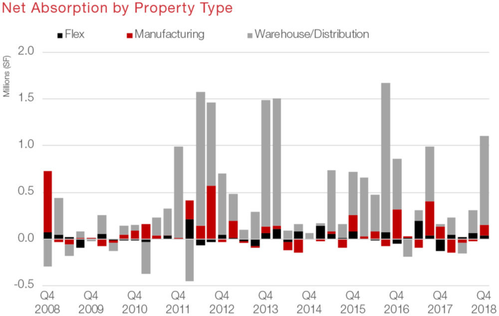 San Antonio Industrial Commercial Real Estate Market Data and Economic Information - Absorption graph