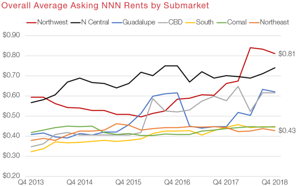 San Antonio Industrial Commercial Real Estate Market Data and Economic Information - Asking Rent graph