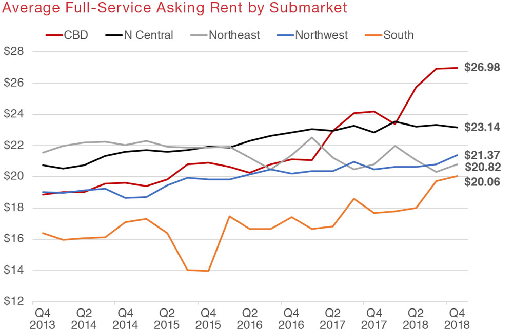 San Antonio Commercial Real Estate Office Market Data and Economic Information - Asking Rent graph