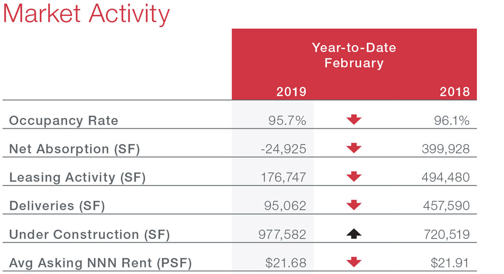 Austin Retail Commercial Real Estate Market Data and Economic Information - Market Activity table