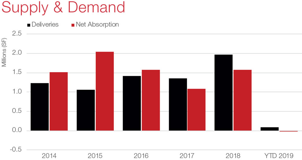 Austin Retail Commercial Real Estate Market Data and Economic Information - Supply and Demand graph
