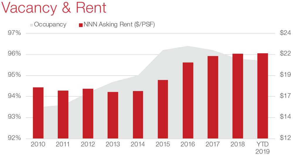 Austin Retail Commercial Real Estate Market Data and Economic Information - Vacancy Rent