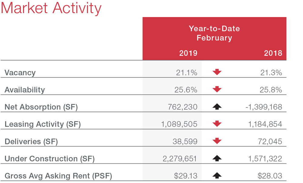 Houston Office Commercial Real Estate Market Snapshot with Economic Data and Information - Market Activity table