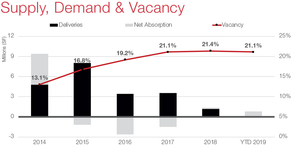Houston Office Commercial Real Estate Market Snapshot with Economic Data and Information - Supply and Demand graph