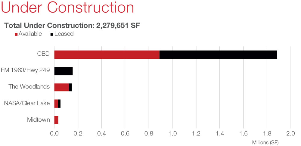 Houston Office Commercial Real Estate Market Snapshot with Economic Data and Information - Under Construction graph