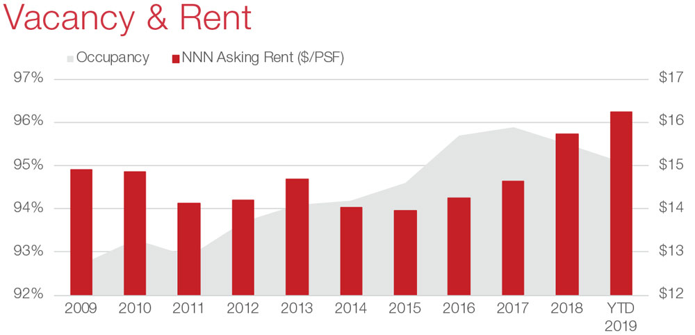 San Antonio Retail Commercial Real Estate Market Information and Economic Data - Vacancy and Rent