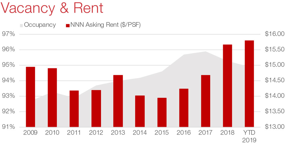 San Antonio Retail Commercial Real Estate Market Data and Economic Information - Vacancy and Rent graph