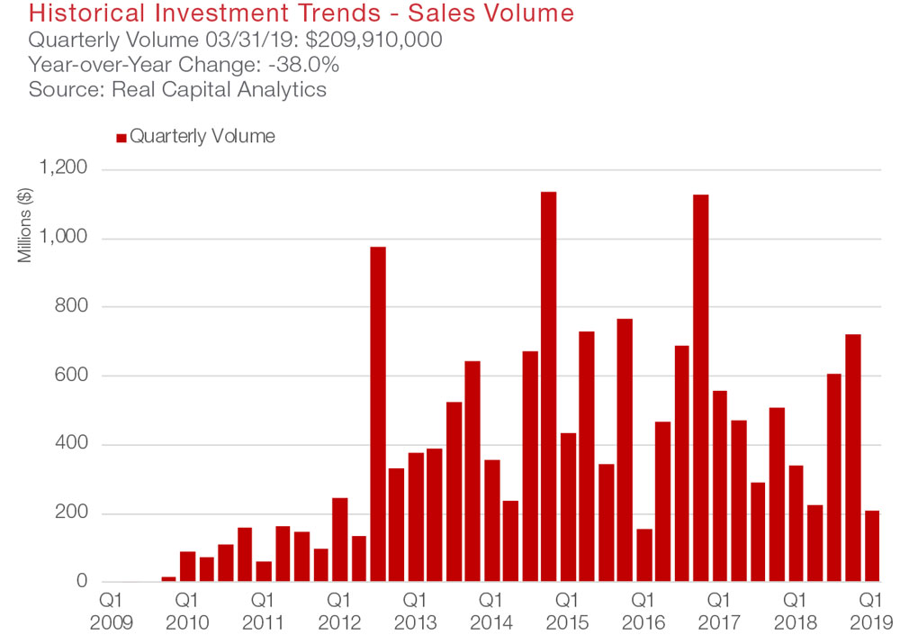 Austin Office Commercial Real Estate Market Data and Economic Information - Sales Volume graph