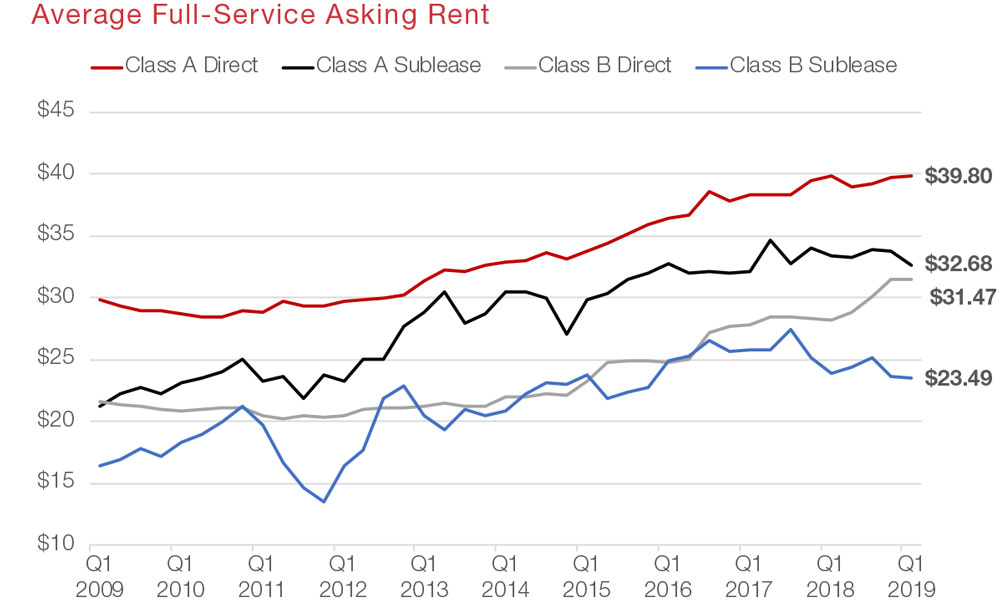 Austin Office Commercial Real Estate Market Data and Economic Information - Asking Rent graph