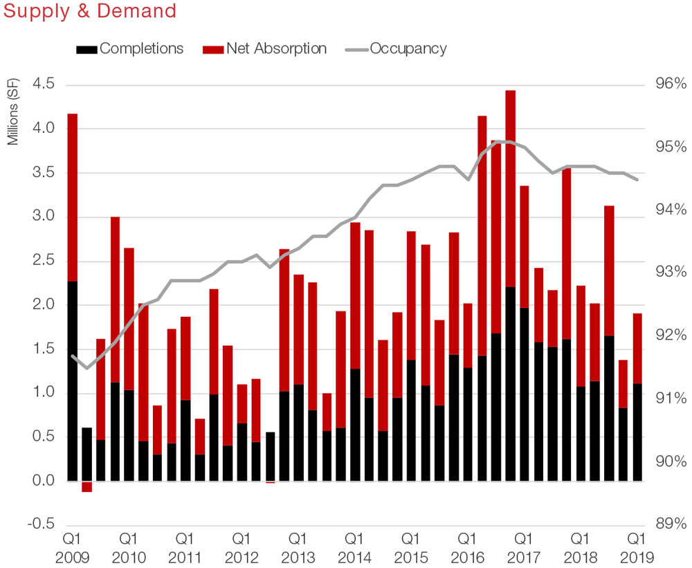 Houston Retail Commercial Real Estate Market Data and Economic Information - Supply and Demand graph