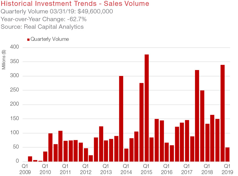 San Antonio Office Commercial Real Estate Market Data and Economic Information - Sales Volume and Investments