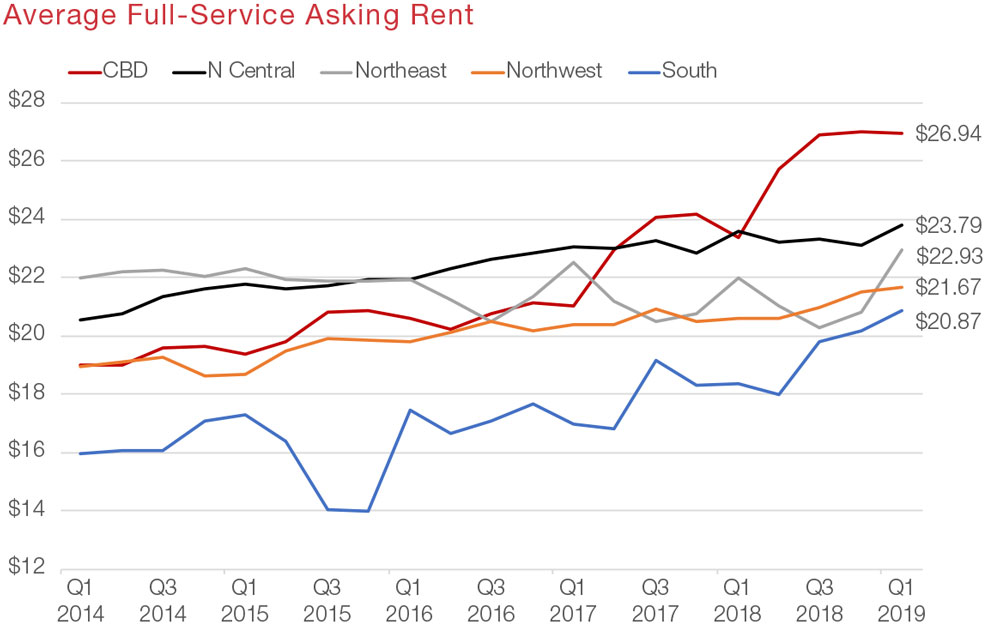 San Antonio Office Commercial Real Estate Market Data and Economic Information - Average Asking Rent graph