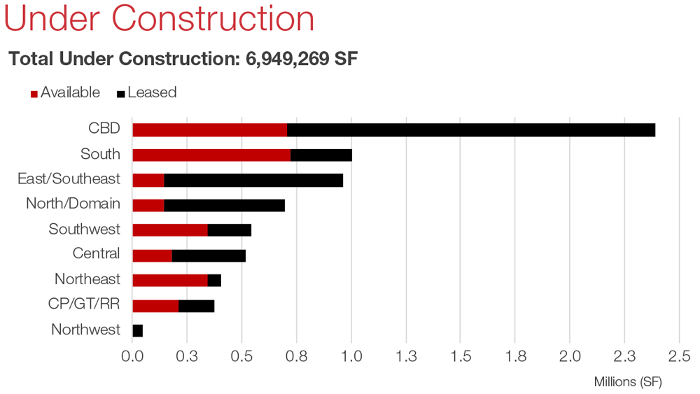 Austin Office Commercial Real Estate Market Data and Economic Information - Under Construction