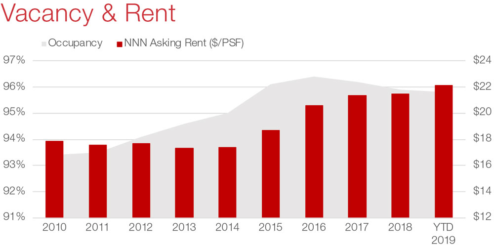 Austin Retail Commercial Real Estate Market Data and Economic Information - Vacancy and Rent