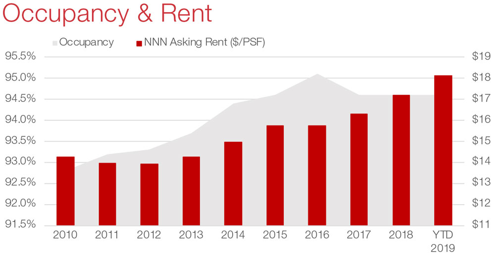 Houston Retail Commercial Real Estate Market Data and Economic Information - Occupancy and Rent graph