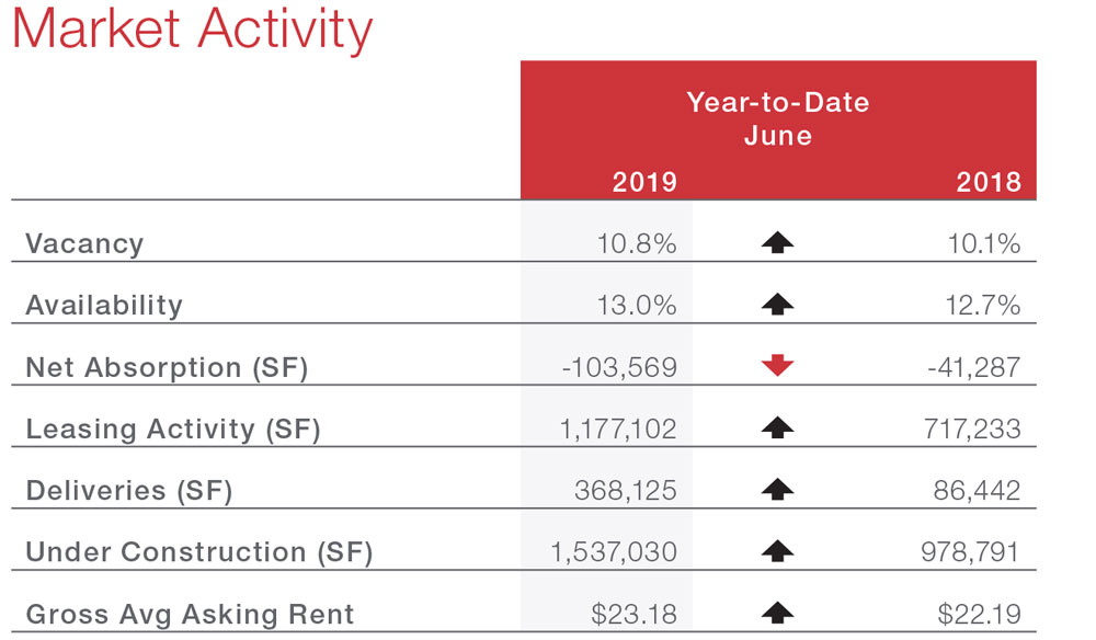 San Antonio Office Commercial Real Estate Market Data and Economic Information - Market Activity table