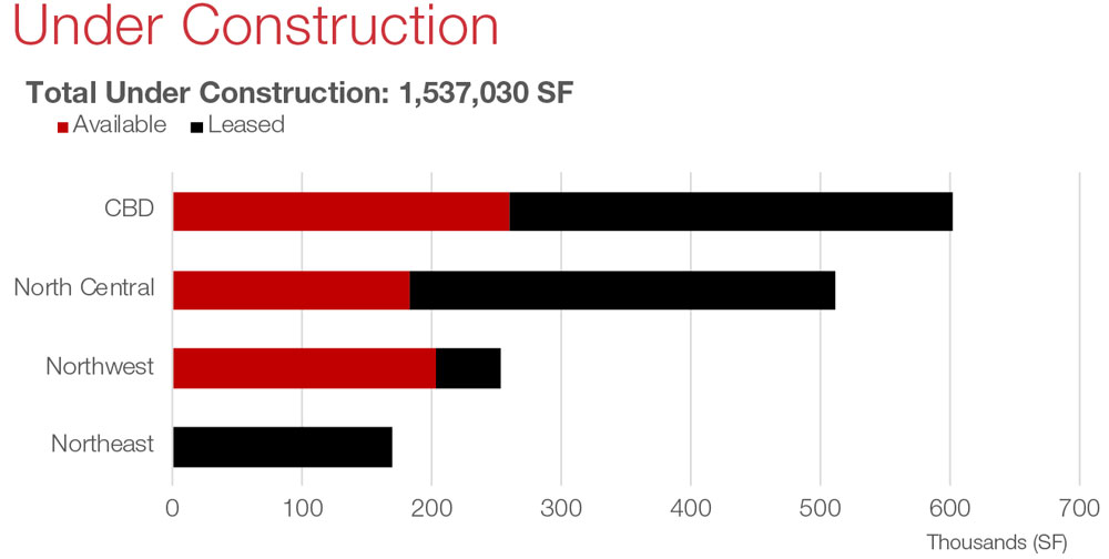 San Antonio Office Commercial Real Estate Market Data and Economic Information - Under Construction graph