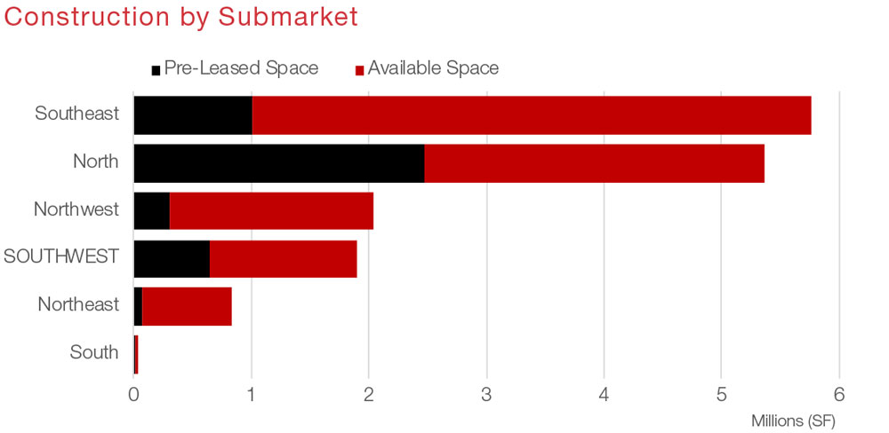 Houston Industrial Commercial Real Estate Submarket Data and Economic Information - Construction graph