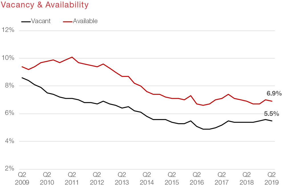 Houston Retail Commercial Real Estate Market Data and Economic Information - Vacancy Availability graph