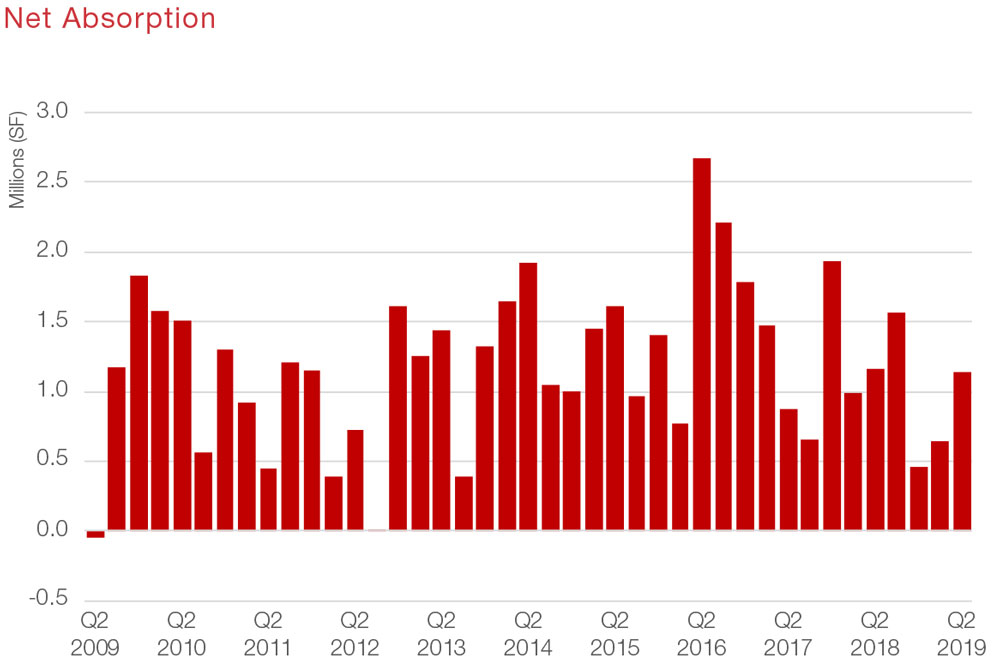 Houston Retail Commercial Real Estate Market Data and Economic Information - Net Absorption graph