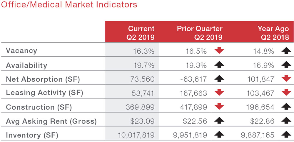 San Antonio Commercial Real Estate Office and Medical  Submarket Spotlight Economic Data and Market Information - Market Indicators table