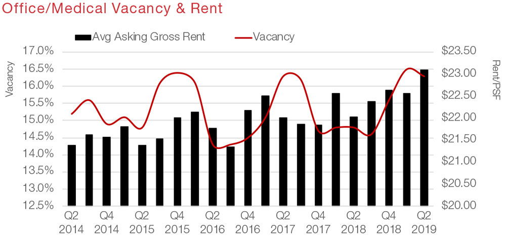 San Antonio Commercial Real Estate Office and Medical  Submarket Spotlight Economic Data and Market Information - Vacancy and Rent graph