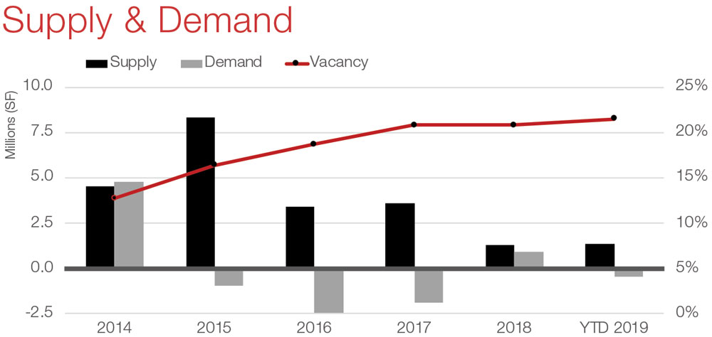 Houston Office Commercial Real Estate Market Data and Economic Information - Supply and Demand graph