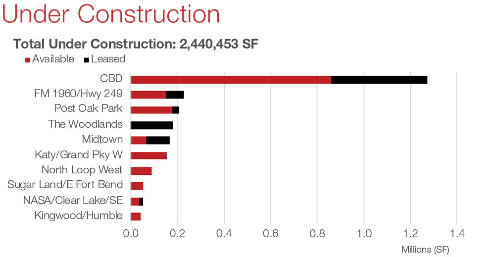 Houston Office Commercial Real Estate Market Data and Economic Information - Under Construction graph