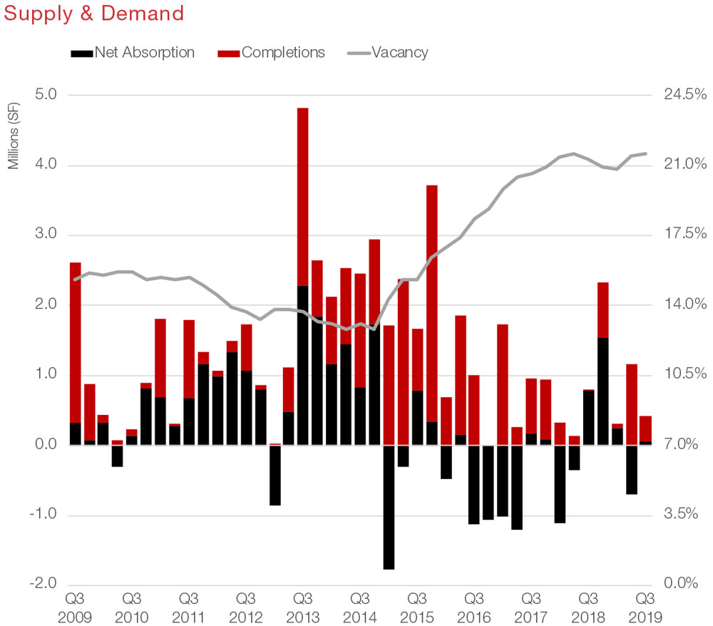 Houston Office Commercial Real Estate Market Data and Information - Supply and Demand graph