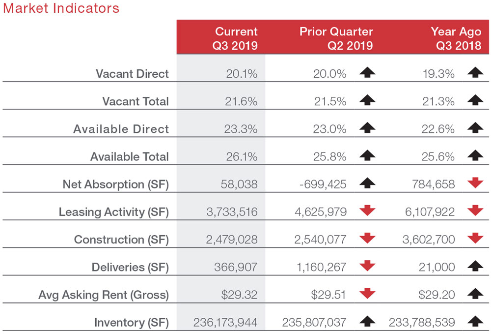 Houston Office Commercial Real Estate Market Data and Information - Economic Indicators table