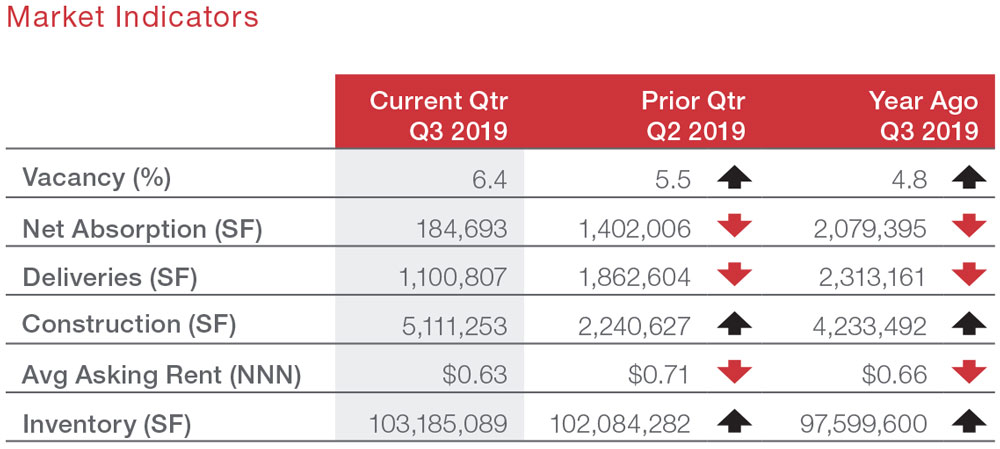Houston Industrial Commercial Real Estate Market Data and Economic Information - Southeast Submarket Market Indicators table