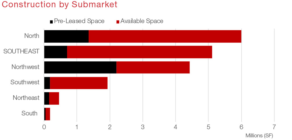 Houston Industrial Commercial Real Estate Market Data and Economic Information - Southeast Submarket Construction graph