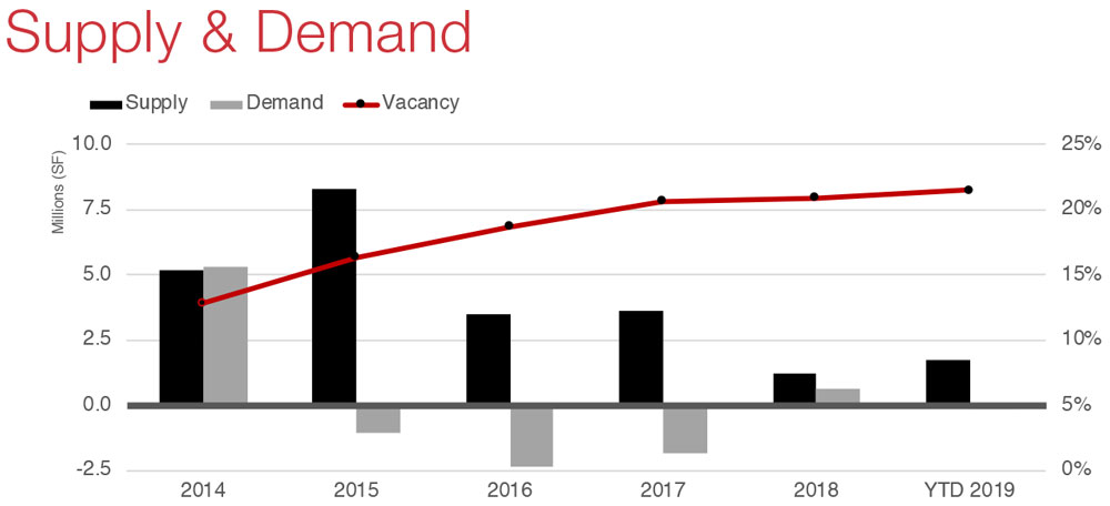 Houston Commercial Real Estate Office Market Data and Economic Information - Supply and Demand graph