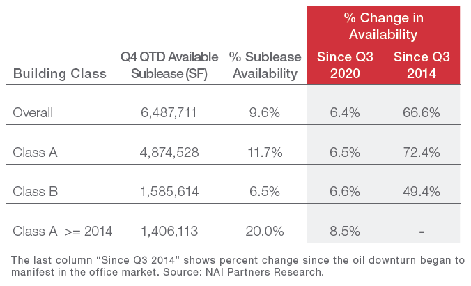 Houston Office Sublease Index continues sub-10% run Graph 2